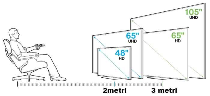 distanza-televisore